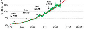 Internet-Trends-2013