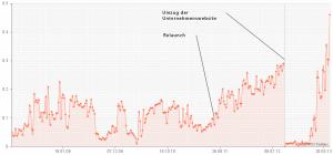 Umzug Website Sichtbarkeit (Quelle: sistrix.de)