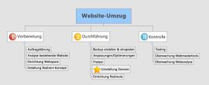 Website-Umzug Projektstruktur