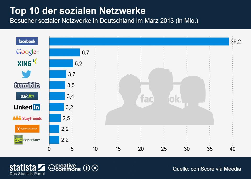 Infografik Top 10 der sozialen Netzwerke in Deutschland