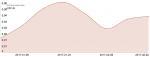 Google Update Phantom Mobile - Sichtbarkeitsindex CCDM
