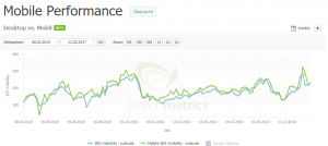 SEO Tool Searchmetrics - Mobile-Performance