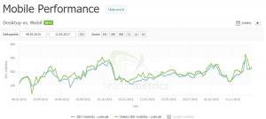 SEO Tool Searchmetrics - Mobile-Performance