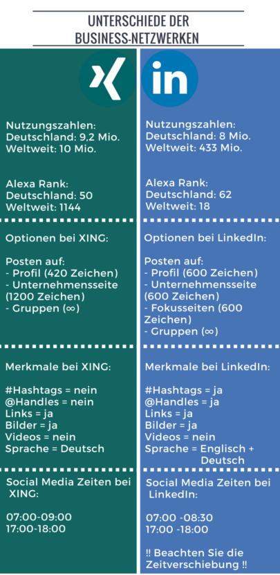 Linkedin Profil optimieren