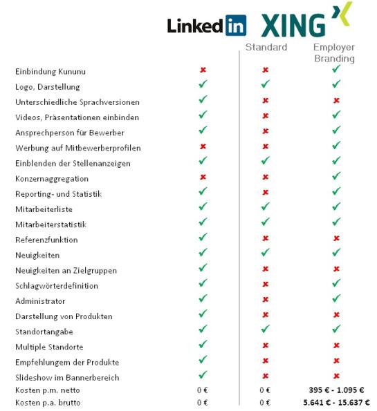 linkedin-profil-optimieren