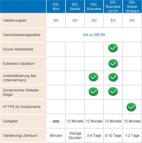 Übersicht und Vergleich verschiedener SSL-Zertifikate.