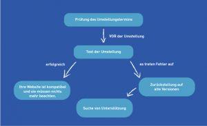 Handlungsguide Umstellung PHP