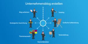 Infografik zum Thema Unternehmensblog erstellen