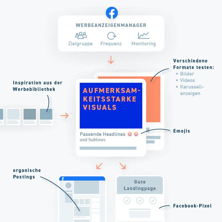 Infografik mit Kriterien für gute Facebook Werbeanzeigen